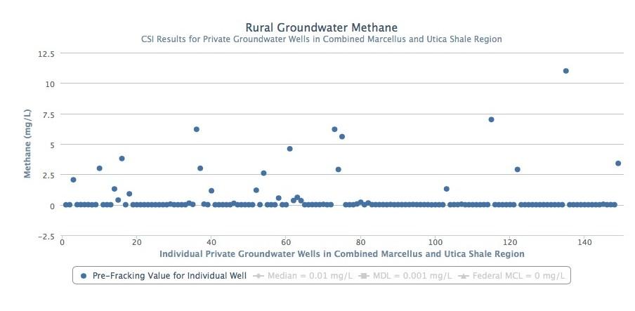 methane graph